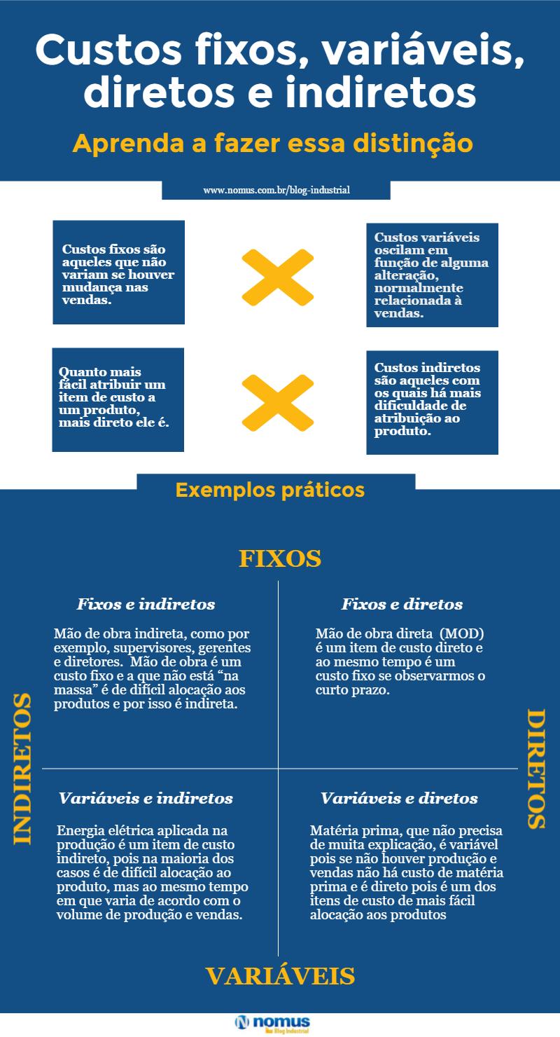 Infográfico custos diretos, indiretos, fixos e variáveis