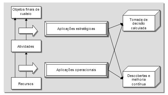 Como-fazer-a-ponte-entre-operação-e-estratégia-na-sua-indústria-usando-a-gestão-baseada-em-atividades