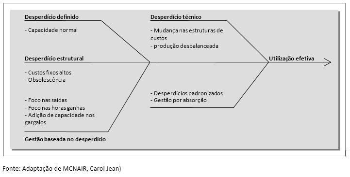 4-modelos-de-gestão-da-capacidade-para-o-PCP-enxergar-muito-além-do-OEE-tabela-1