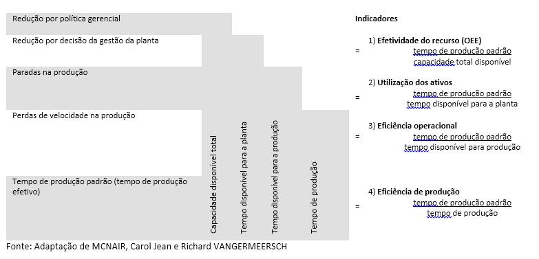 4-modelos-de-gestão-da-capacidade-para-o-PCP-enxergar-muito-além-do-OEE-tabela-2