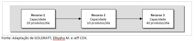 4-modelos-de-gestão-da-capacidade-para-o-PCP-enxergar-muito-além-do-OEE-tabela-4