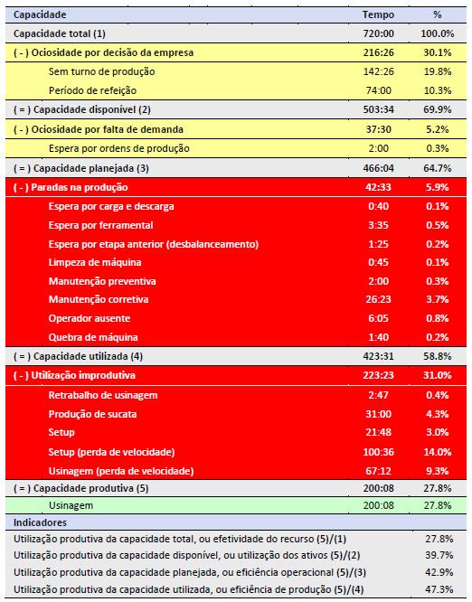 4-modelos-de-gestão-da-capacidade-para-o-PCP-enxergar-muito-além-do-OEE-tabela-5