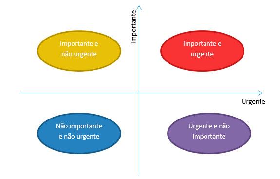 grafico-urgente-e-importante