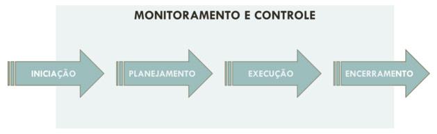 monitoramento-e-controle