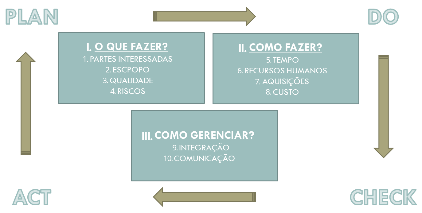passos-projeto